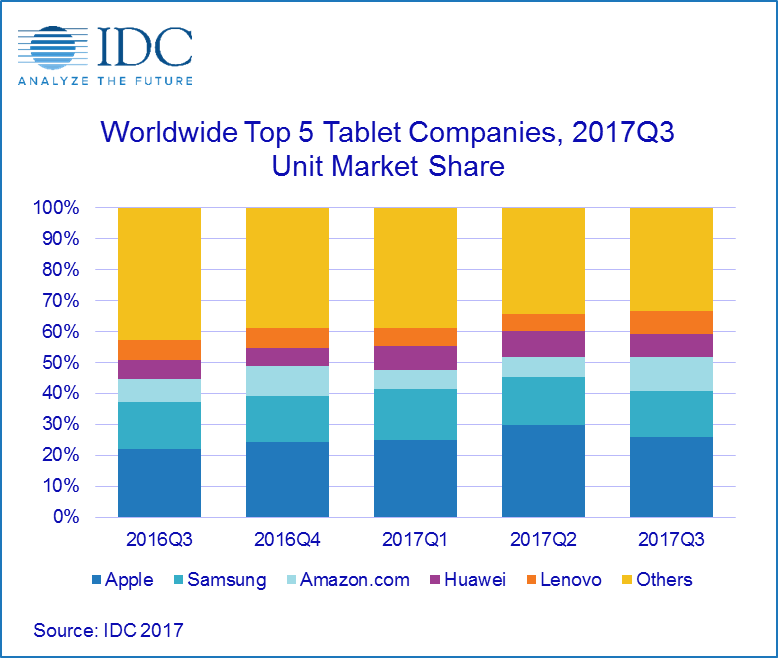 IDC Worldwide Tablet Market Q3 2017