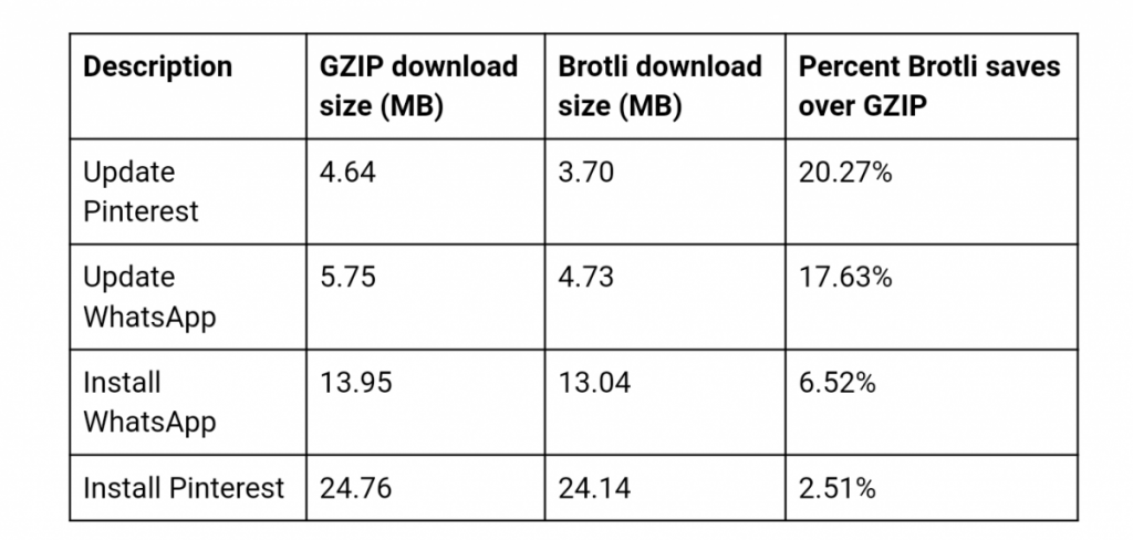 Brotli Compression Algorithm Play Store