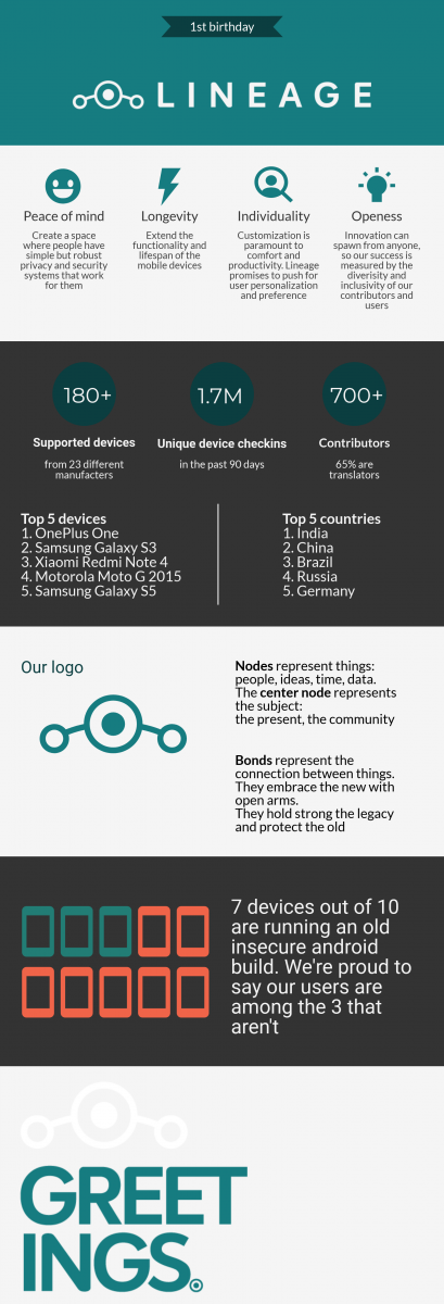 LineageOS Infographic