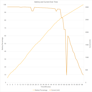 Xiaomi Mi Note 2 Battery and Current Over Time