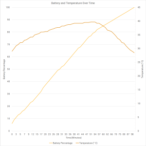 Xiaomi Mi Note 2 Battery and Temperature Over Time