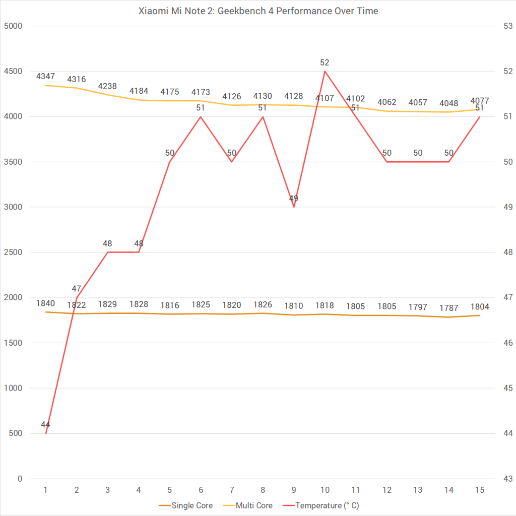 Xiaomi Mi Note 2 Geekbench 4 Performance Over Time