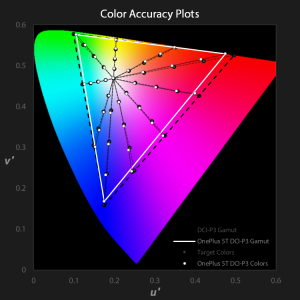 OnePlus 5T color accuracy plots for DCI-P3 profile