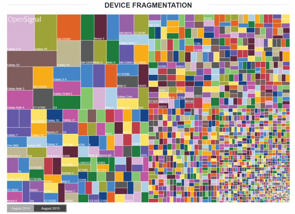 Number of Android Devices