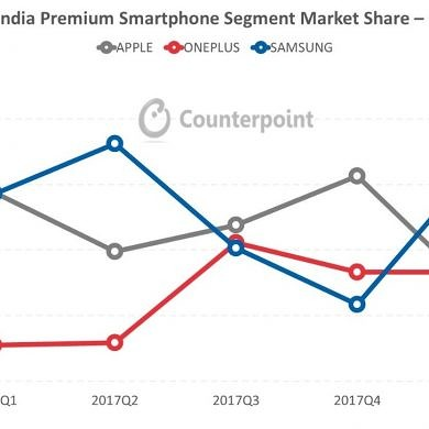 Samsung Galaxy S9/S9+ and OnePlus 5T dominated the Indian flagship market in Q1 2018