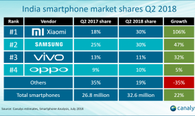Canalys: Samsung and Xiaomi each ship 9.9 million smartphones in India in Q2 2018