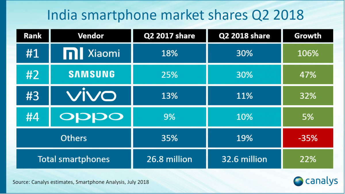 Canalys Indian Smartphone Market Share Q2 2018